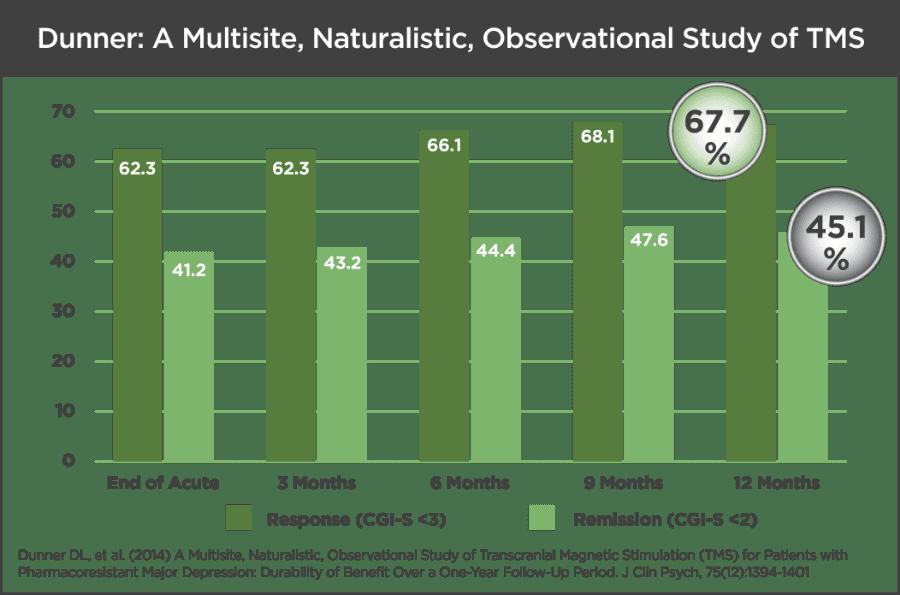 tms study chart